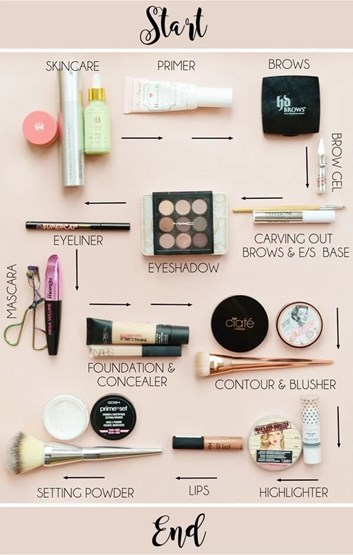 Make up Application Bloglovin