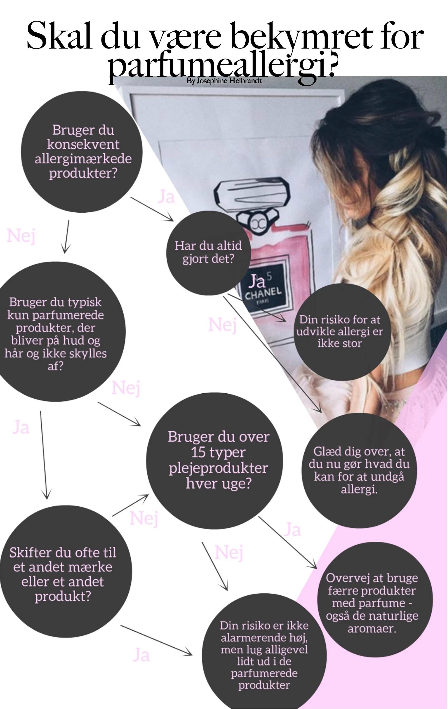 TEST DIG SELV: SKAL DU VÆRE BEKYMRET FOR PARFUMEALLERGI?
