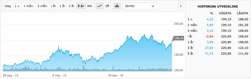 Börsens branscher - Investmentbolag