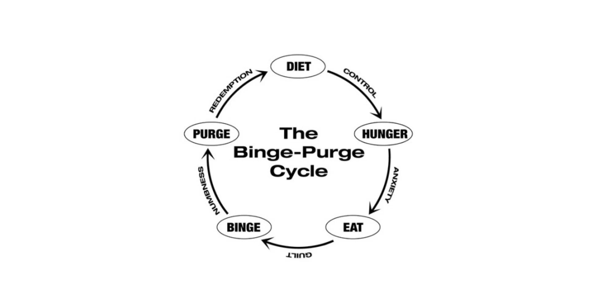 Bulimi og spiseproblematikk i julen