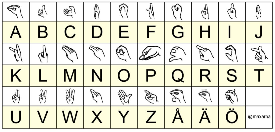 Handalfabetet teckenspråk